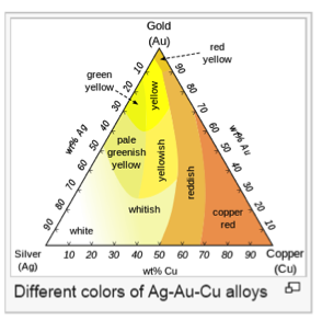 The Types of Gold